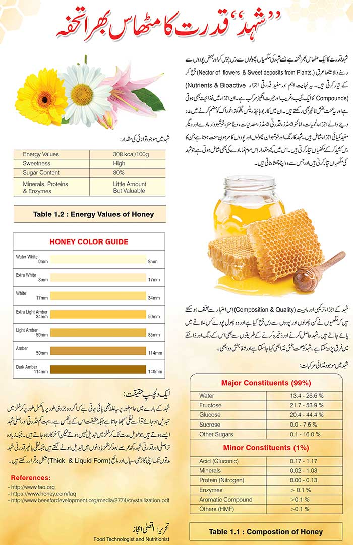 Honey Is The Sweetest Gift Of Nature